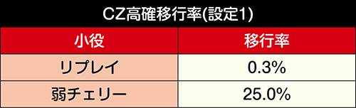 CZ高確移行率_小役契機