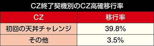 CZ高確移行率_CZ終了契機