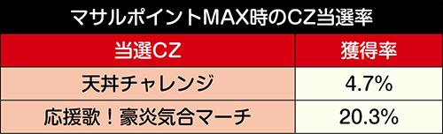 マサルポイントMAX時・CZ当選率