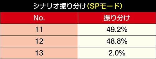 シナリオ選択率_SPモード