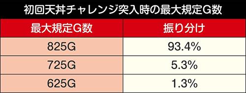 初回天丼チャレンジ突入時の最大規定G数