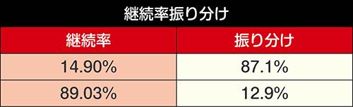 応援歌!豪炎気合マーチ_継続率振り分け