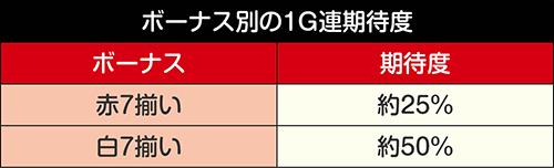ボーナス別・1G連期待度