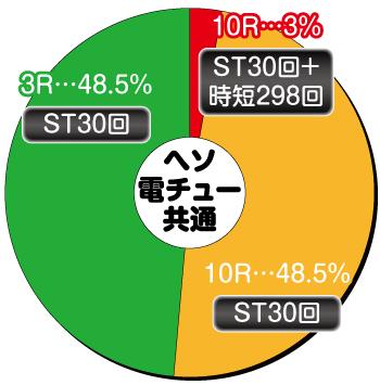PAスーパー海物語IN JAPAN2 金富士 99ver._大当り内訳