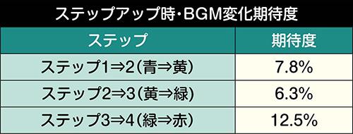 ステップアップ時・BGM変化期待度