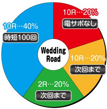 めぞん一刻_Wedding Road内訳