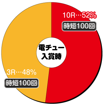 P織田信奈の野望 全国版_電チュー内訳