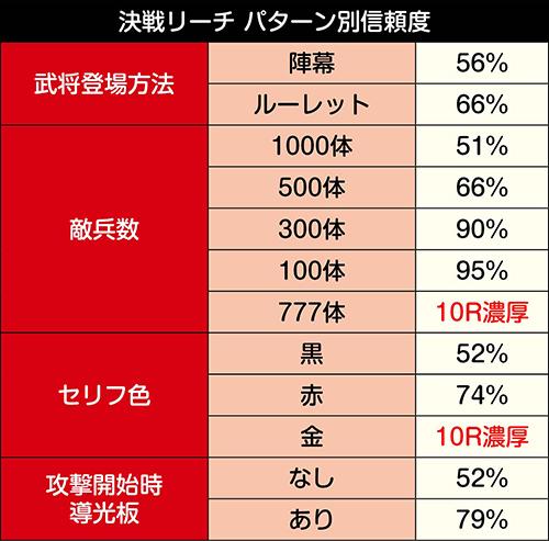 決戦リーチ_パターン別信頼度
