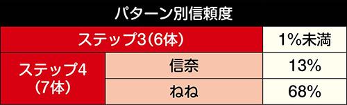SDキャラ増殖予告信頼度