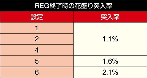 REG終了時の花盛り突入率