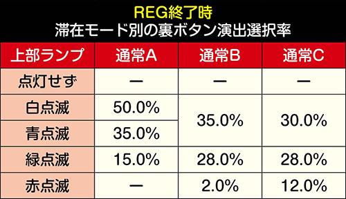 REG終了時 滞在モード別の裏ボタン演出選択率