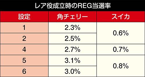 レア役成立時のREG当選率