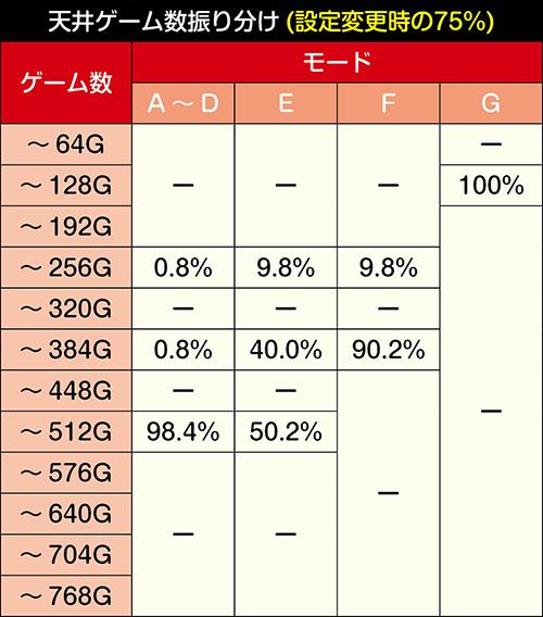 モード別の天井振り分け_設定変更時の75%