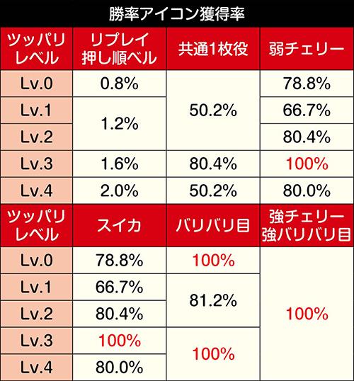 ツッパリレベルごとの勝率アイコン獲得率_詳細