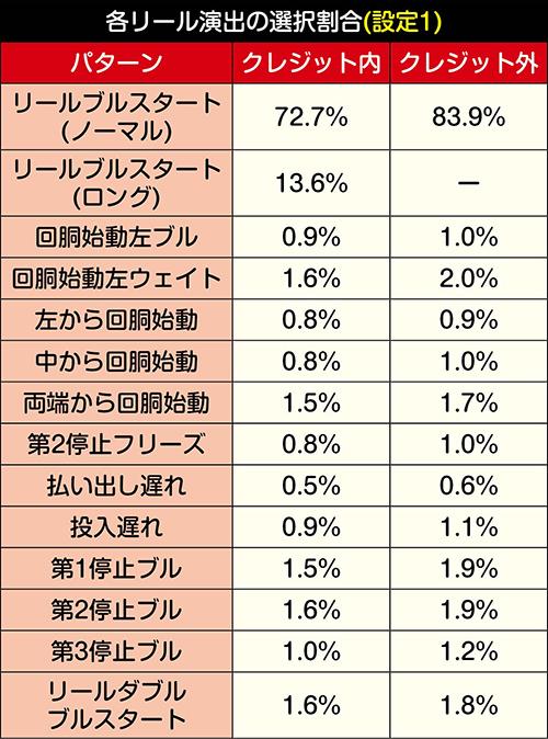 リール演出の選択割合