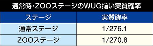 [通常時・ZOOステージ]WUG揃い実質確率