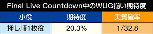 [Final Live Countdown]WUG揃い期待度