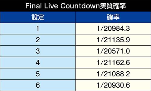 Final Live Countdown実質確率