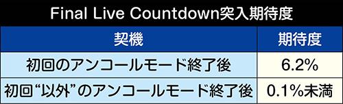 Final Live Countdown突入期待度