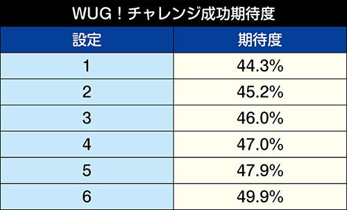 WUG!チャレンジ成功期待度