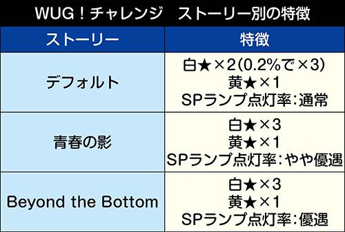 WUG!チャレンジ・ストーリー別の特徴