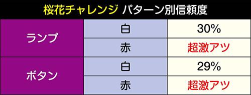 桜花チャレンジパターン別信頼度