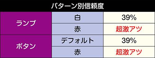 桜花チャレンジ信頼度