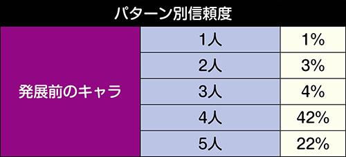 決戦への道_パターン別信頼度