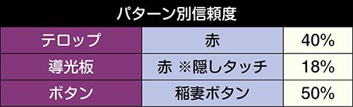 ロングリーチ_パターン別信頼度