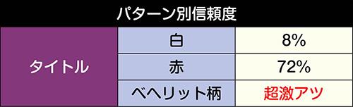 狂戦士覚醒チャレンジリーチ_パターン別信頼度