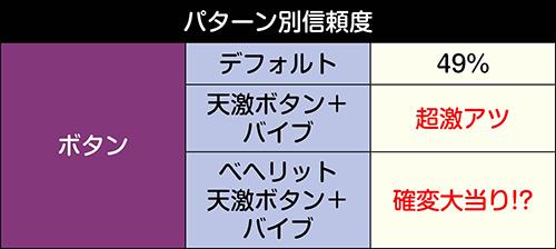復活一撃チャレンジパターン別信頼度