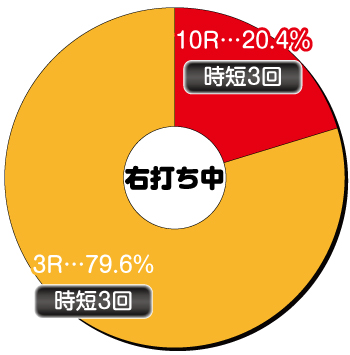 P DD北斗の拳2 ラオウ199Ver._電チュー内訳