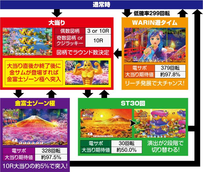 PAスーパー海物語IN JAPAN2金富士99バージョン_ゲームフロー