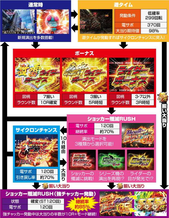 P仮面ライダー轟音 LIGHTver(甘デジ)_ゲームフロー