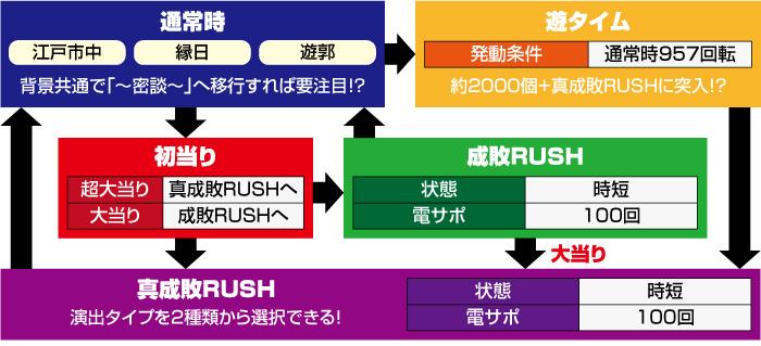 P真・暴れん坊将軍 双撃_ ゲームフロー