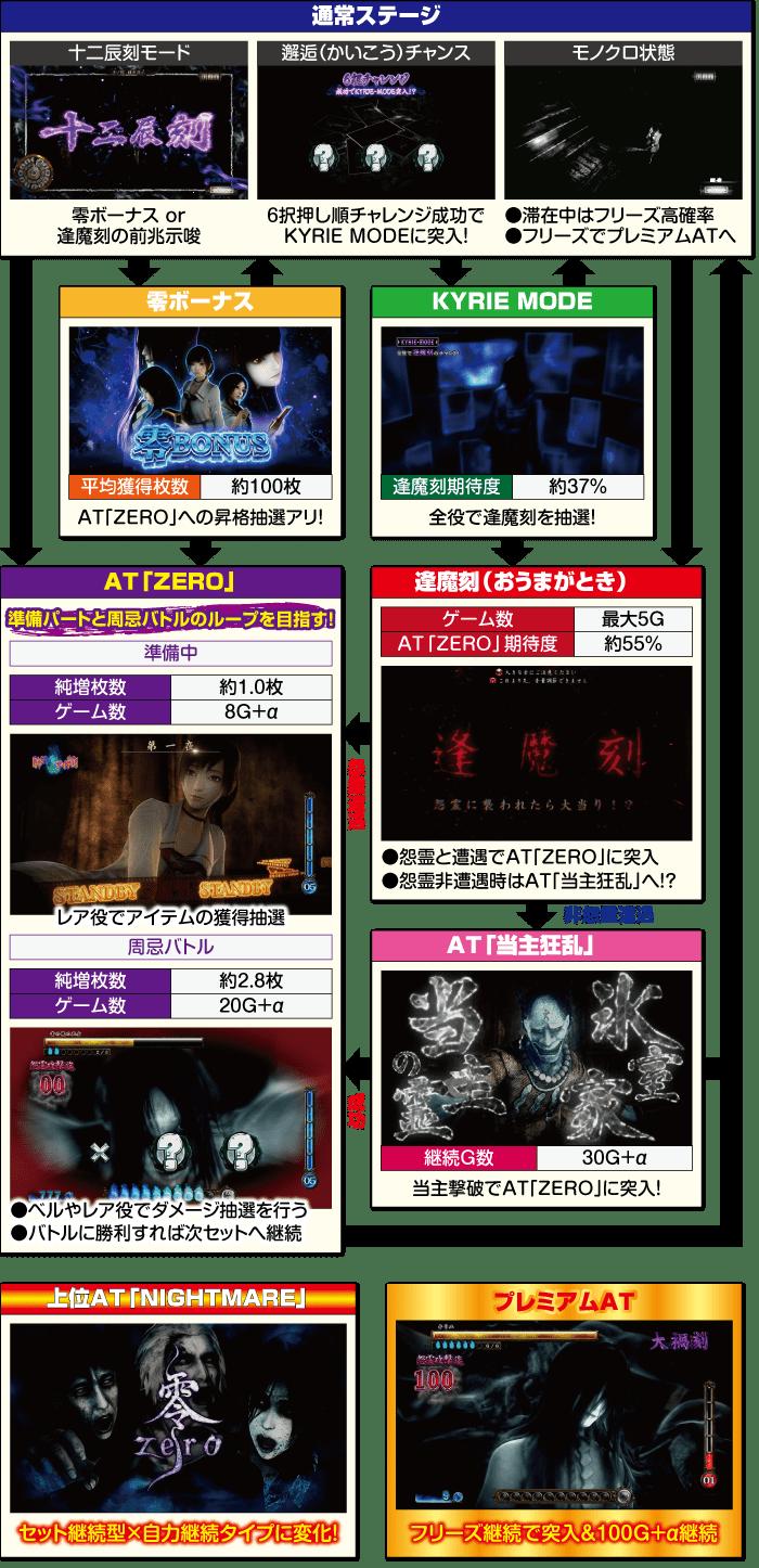 パチスロ零_ゲームフロー