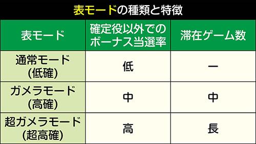 表モードの種類と特徴