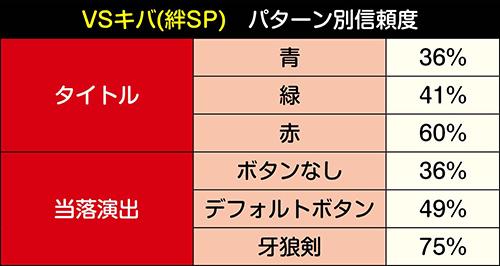 雷牙ガロVSキバ_絆獲得時_パターン別信頼度