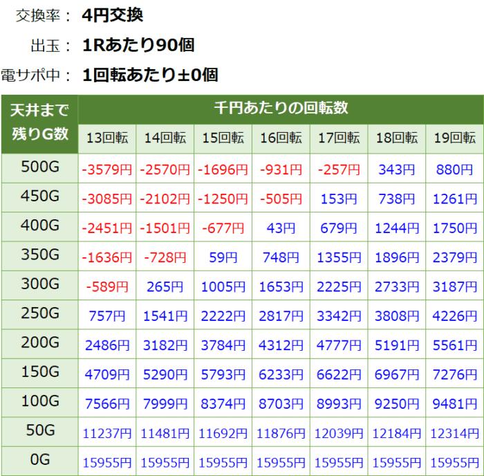 Pガールズ&パンツァー劇場版_天井期待値①