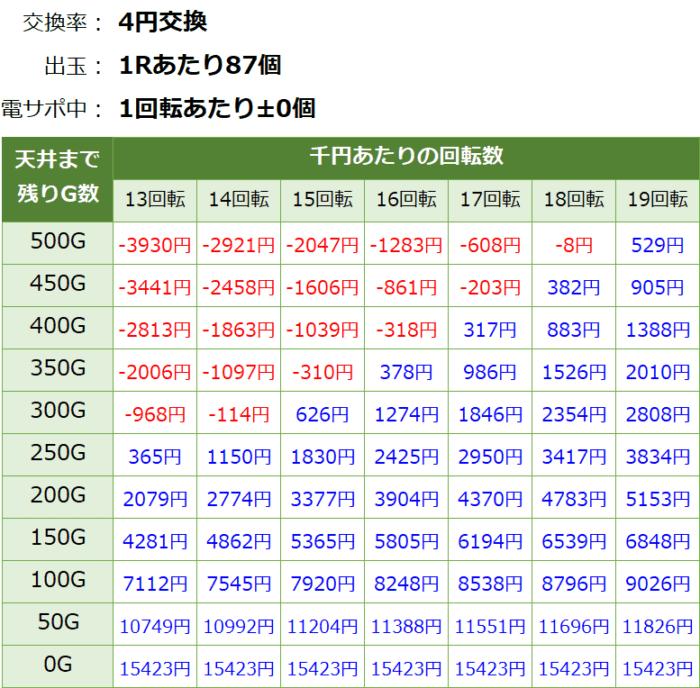 Pガールズ&パンツァー劇場版_天井期待値②