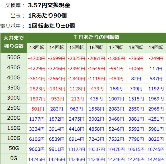 Pガールズ&パンツァー劇場版_天井期待値③