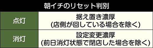 パチスロガールズ&パンツァー 劇場版_有利区間ランプ_リセット判別