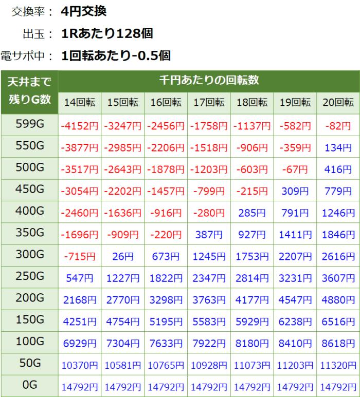 Pギンギラパラダイス 夢幻カーニバル_天井期待値②