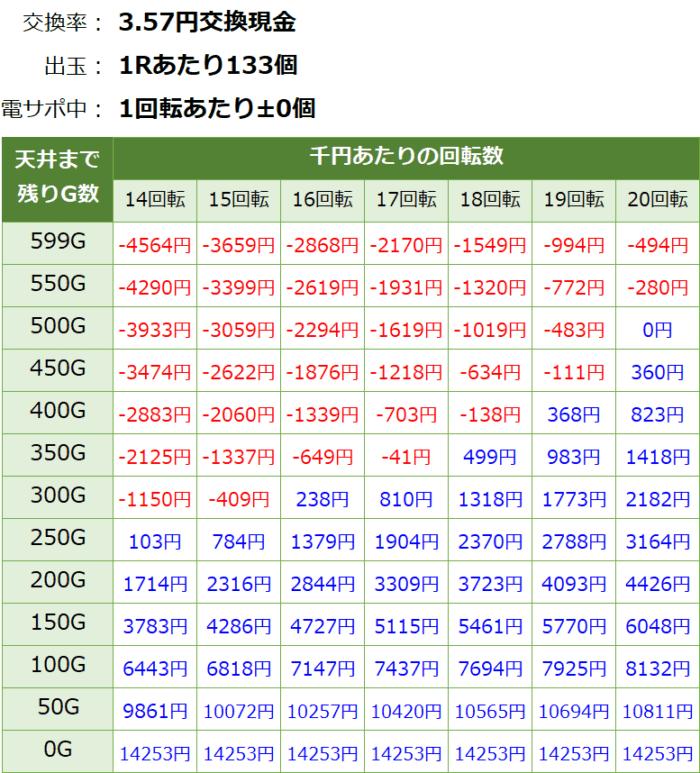 Pギンギラパラダイス 夢幻カーニバル_天井期待値③