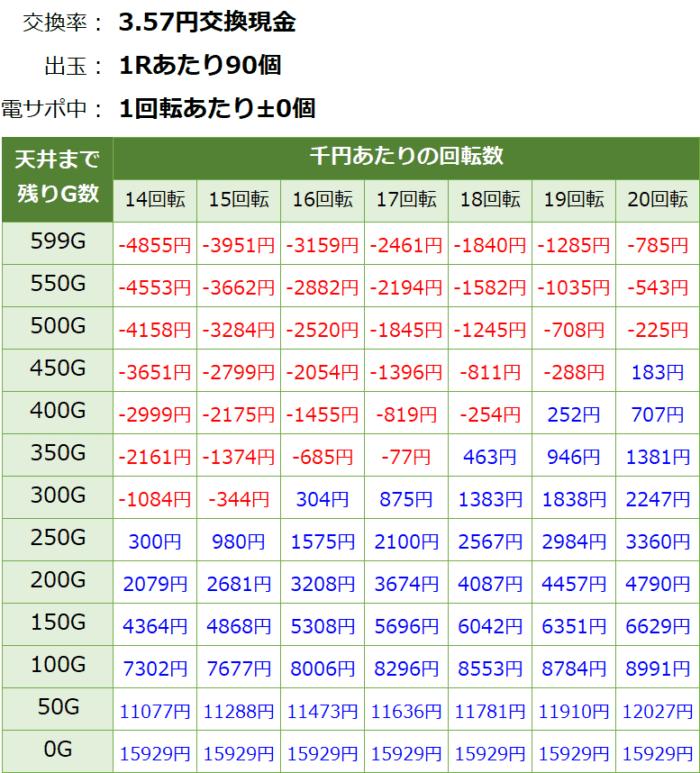 Pフィーバーゴルゴ13 疾風マシンガンver._天井期待値③