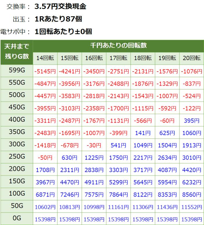 Pフィーバーゴルゴ13 疾風マシンガンver._天井期待値④