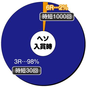 Pひぐらしのなく頃に〜囁〜_ヘソ内訳