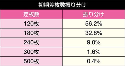 百花繚乱ボーナス_初期枚数