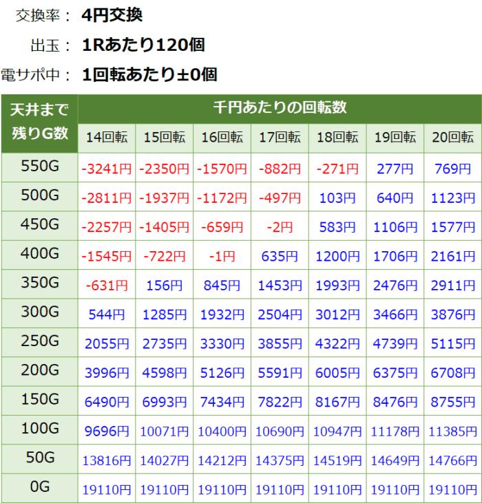 P花の慶次蓮 ライトミドル 199_天井期待値①
