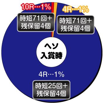 P戦国乙女6 暁の関ヶ原 甘デジ_ヘソ内訳